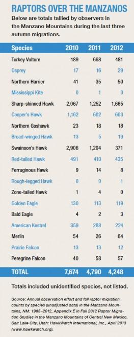 Manzanos-hawk-chart